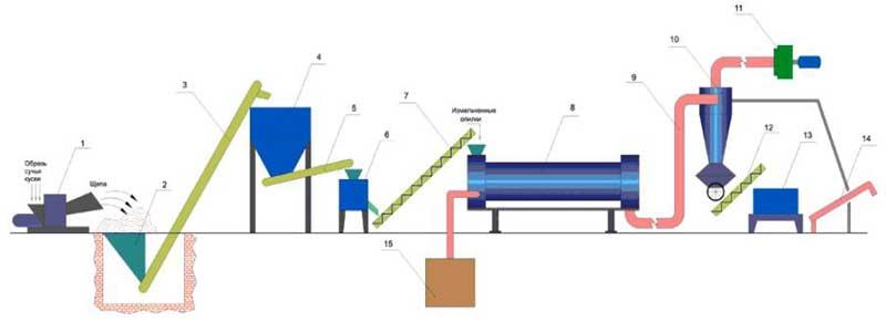 Технологическая схема состава оборудования для производства топливных брикетов.